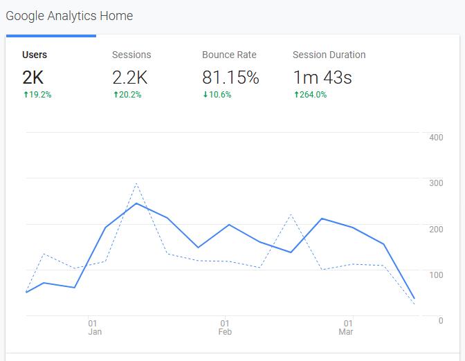 Google Analytics Dashboard for SEO audit