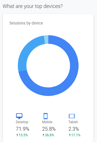 Website traffic by device